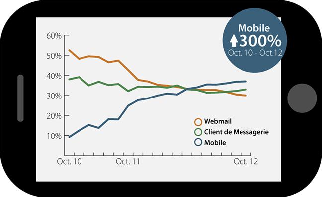 Taux d'ouverture des emails par plateforme : une augmentation de 300% en 2 ans sur mobile.