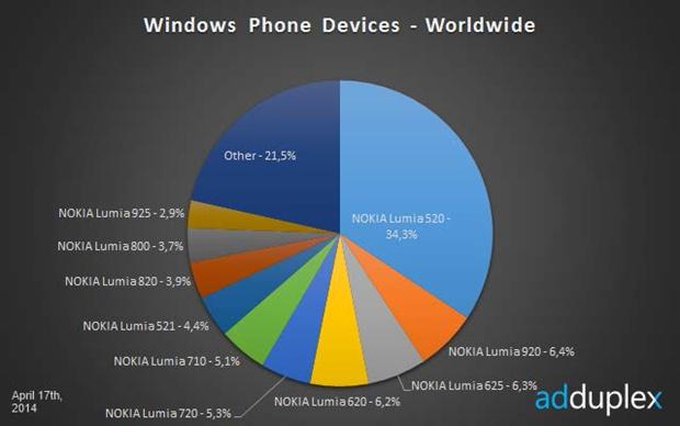 Statistiques mensuelles sur Windows Phone par AdDuplex