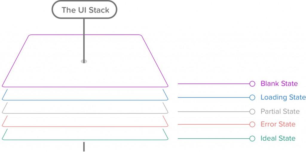 ui-stack