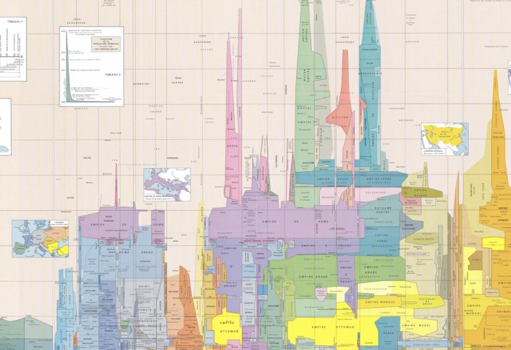 Tableau synoptique de l'histoire du monde. De Louis-Henri Fournet
