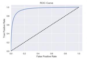 ROC modèle B