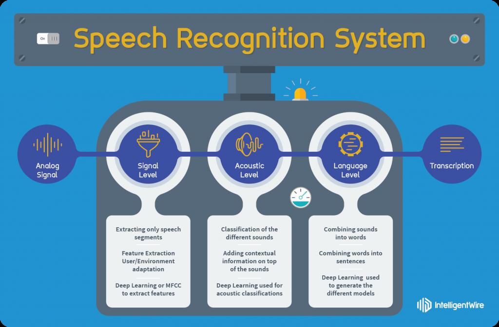 Schéma de la reconnaissance vocale