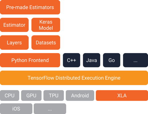 TensorFlow Datasets et Estimators