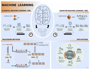 Machine learning Quantique