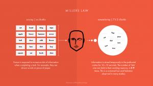 La loi de Miller