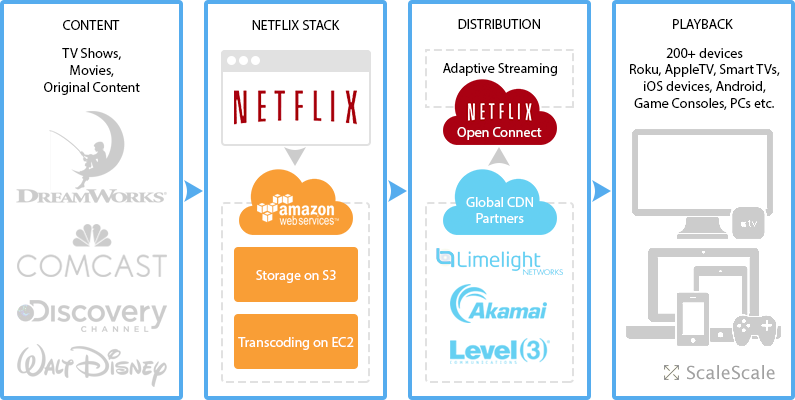 Architecture informatique de Netflix