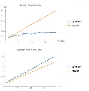Gain mémoire réseaux de neurones