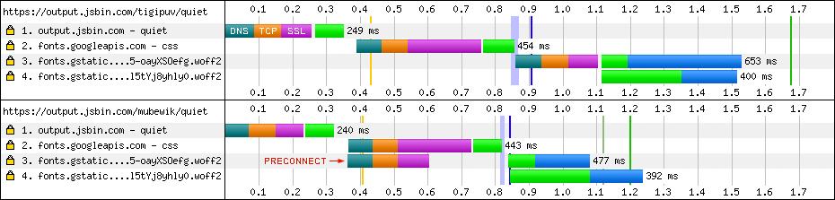 Preconnect Performances