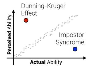 Syndrome de l'imposteur du développeur