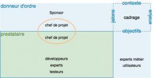 gestion de projet-cadrage